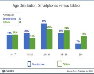 Edades de uso de smartphones y tablets
